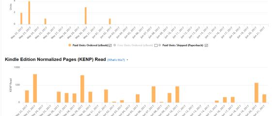kdp report